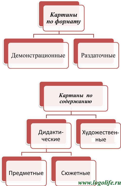 Виды рассказов и их определения